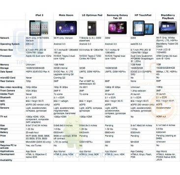 ipad_2_xoom_optimus-pad_galaxy-tab_touchpad_playbook_specs