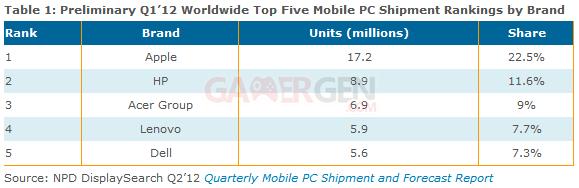 tableau-resultats-mobile-pc-q1-2012