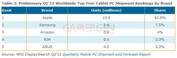 tableau-resultats-tablettes-q1-2012