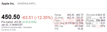 action-aapl-450-dollars-25-01-2013