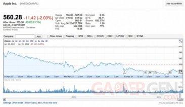 action-apple-hausse-après-resultats-financiers