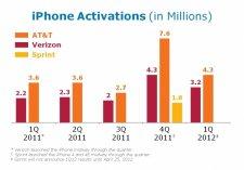 activation-iphone-trimestre-fiscaux-at&t