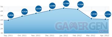 app-store-telechargement-en-baisse