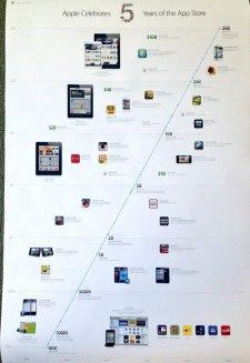 App-Store-Timeline