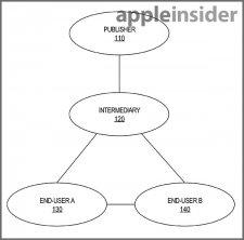 apple-brevet-revente-occasion-contenu-numerique