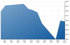 apple-cours-de-la-bourse-chute-de-4%-16-avril