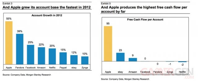 chiffres-apple progres2012