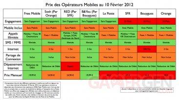 comparaison-forfait-2012-10-02-iphone