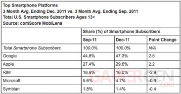 comscore-statistiques-part-part-de-marché-android-iOs