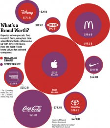 enquete-valeur-société-apple-coca-cola-interbrand-millward-brown-2.