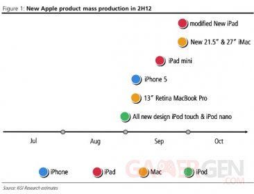 estimation-de-vente-produit-apple-kgi