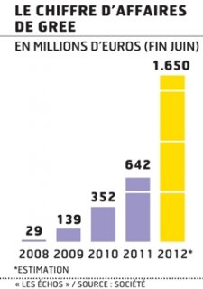 estimations-ca-societe-gree-jeux-video