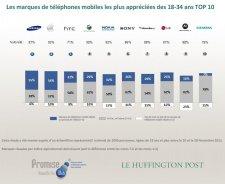 etude-marques-constructeurs-telephones-mobiles-preferees-francais-huffington-post-18-34-ans