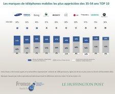 etude-marques-constructeurs-telephones-mobiles-preferees-francais-huffington-post-35-54-ans