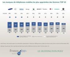 etude-marques-constructeurs-telephones-mobiles-preferees-francais-huffington-post-femmes