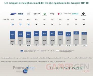 etude-marques-constructeurs-telephones-mobiles-preferees-francais-huffington-post-general