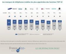 etude-marques-constructeurs-telephones-mobiles-preferees-francais-huffington-post-hommes