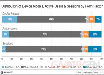 flurry-analytics-taille-ecran-smartphone-2013