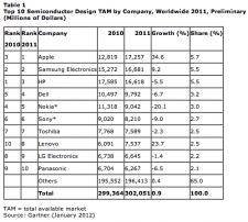gartner-semiconductor-buying-in-20111 gartner-semiconductor-buying-in-20111