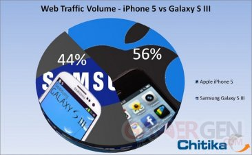 graphic-trafic-web-iphone-5-samsung-galaxy-s3-s-iii