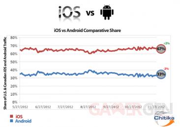 graphique-chitika-android-ios-us-ca