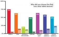 idg-ipad-for-business-survey-201201-chart-003 idg-ipad-for-business-survey-201201-chart-003