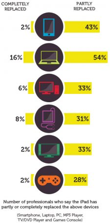 idg-ipad-for-business-survey-201201-chart-004 idg-ipad-for-business-survey-201201-chart-004