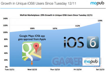 ios-6-adoption-increase-google-maps