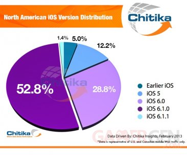 ios-distribution-repartition-chitika-14-02-fevrier-2013