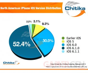 iphone-ios-distribution-repartition-chitika-14-02-fevrier-2013