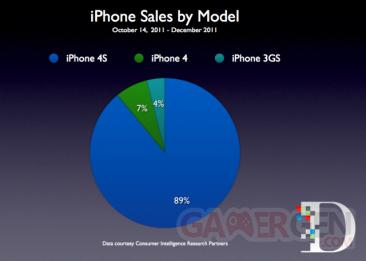 iPhone_sales_breakdown_CIRP-640x456