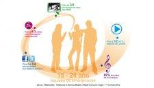mediametrie-etude-utilisation-smartphone-chez-les-jeunes-2