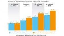 mediametrie-etude-utilisation-smartphone-chez-les-jeunes