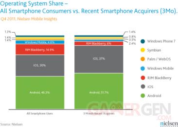 nielsen-chart-all-smartphone-consumers-vs-recent-smartphone-acquirers-201212 nielsen-chart-all-smartphone-consumers-vs-recent-smartphone-acquirers-201212