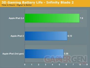 nouveau-processeur-a5-ipad-2-apple-2
