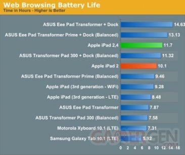 nouveau-processeur-a5-ipad-2-apple