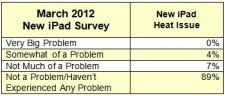nouvel-ipad-satisfaction-client-sondage-change-wave-4