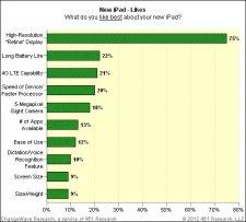 nouvel-ipad-satisfaction-client-sondage-change-wave