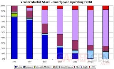 oppenheimer_smartphone_profit_share oppenheimer_smartphone_profit_share
