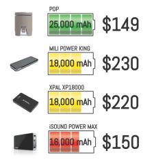 pop-batterie-portable-rechargeable-projet-kickstarter-7