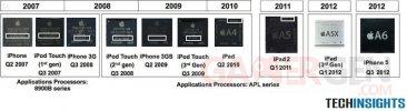 processeurs_apple