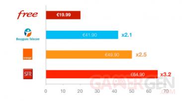resultats-financier-premier-semestre-free-mobile