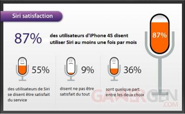 siri-satisfaction-utilisateurs-infographie-t3n