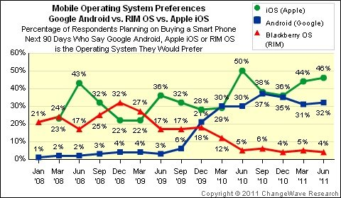 sondage_Ios_android changewave_jun11_os_preference