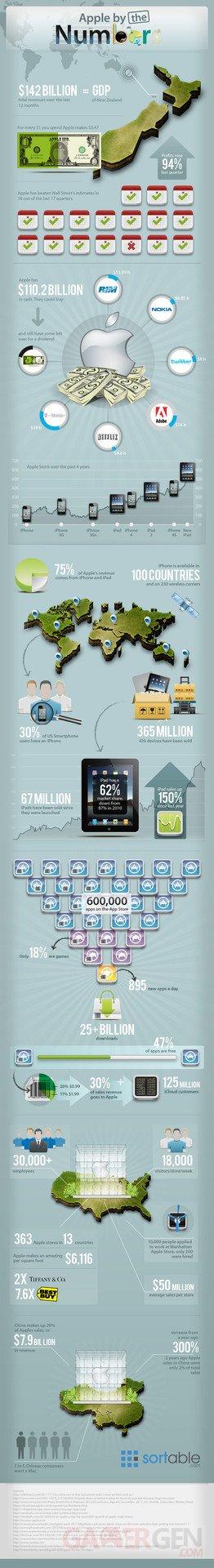 sortable-chiffre-affaire-apple-infographie