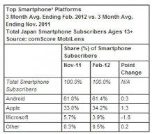 statistique-comscore-part-de-marche-mobile-japon-android-ios-2