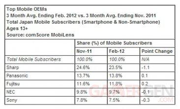 statistique-comscore-part-de-marche-mobile-japon-android-ios