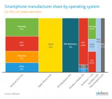 statistiques-juin-2012-nielsen-marché-du-smartphone-android-ios-2