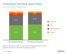 statistiques-juin-2012-nielsen-marché-du-smartphone-android-ios