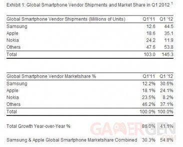 statistiques-samsung-apple-noçkia-marché-du-smartphone